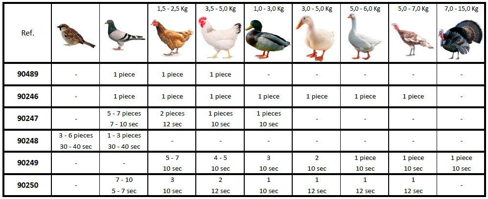Tabla comparativa máquina desplumadora y tamaño del ave