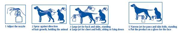Proceso de administracion de Effipro pulverizador en perros y gatos
